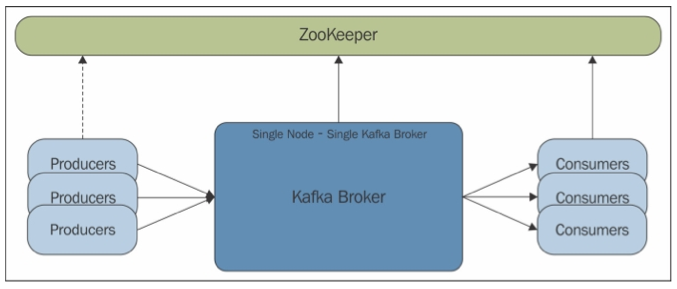 Kafka broker default port